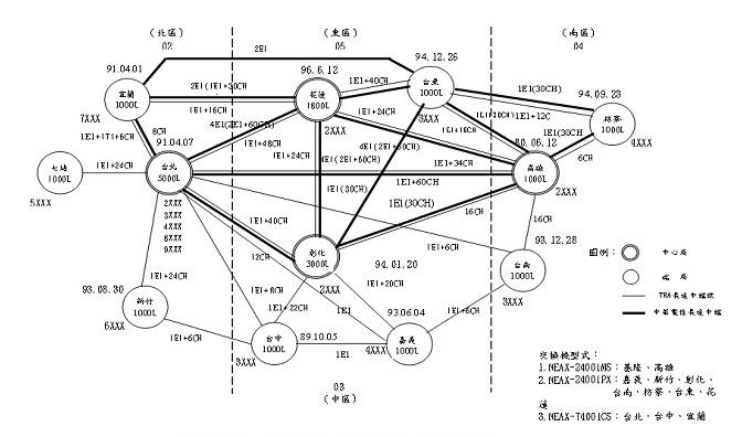 圖貳-12 自動電話交換機系統架構圖