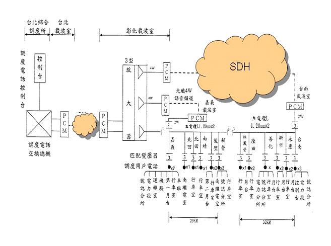 圖貳-16 有線電視架構示意圖
