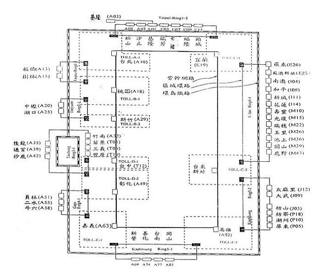 圖貳-30 SDH系統架構圖