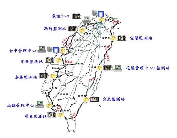圖貳-31 光纖網路監測系統架構示意圖