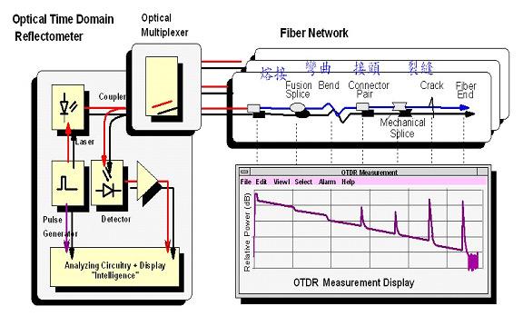 圖貳-32 光纖網路監測系統量測示意圖