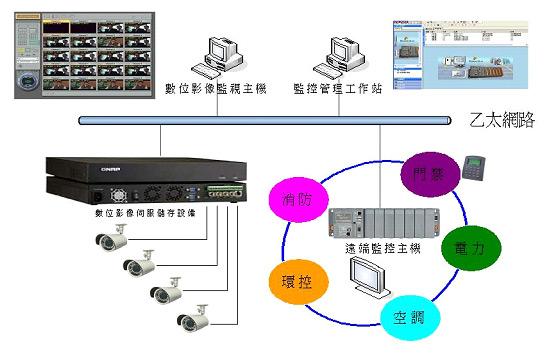 圖貳-33 機房安全監控系統架構示意圖