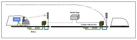圖參-11 ATP系統示意圖
